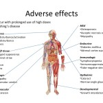 Side Effects of Corticosteroid Therapy