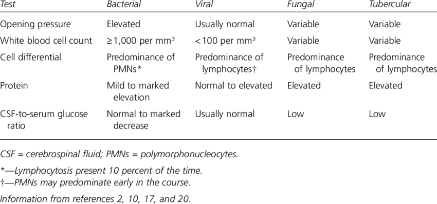 Cerebrospinal-Fluid-Analysis-Findings-in-Various-Types-of-Meningiti